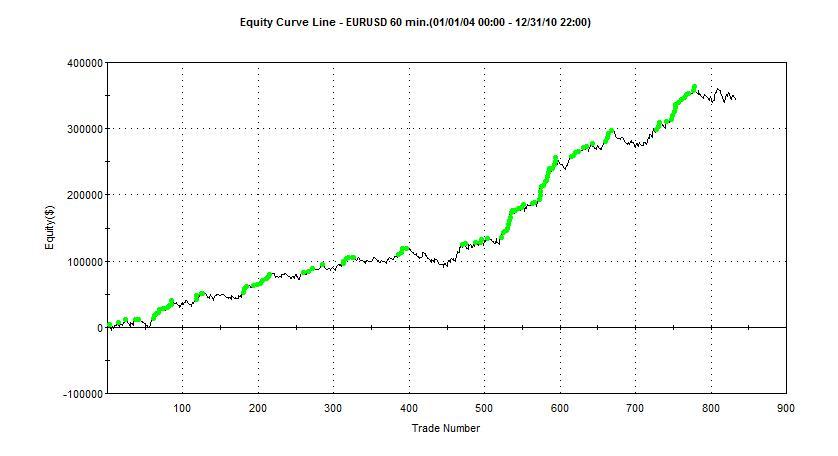 Trading system automatici funzionano